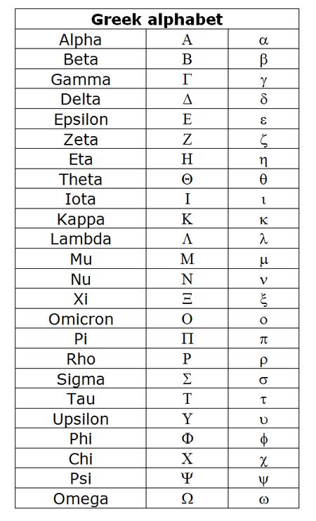Greek Alphabet Stalin Pinterest Greek Alphabet And Metric System