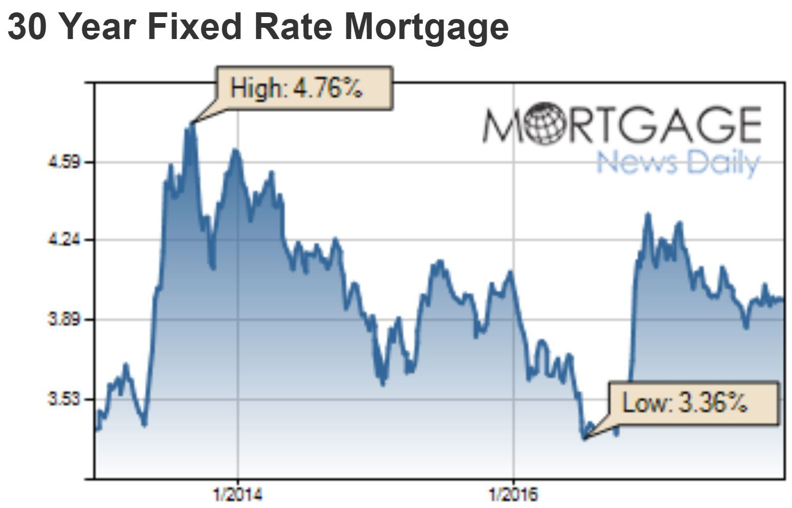 Mortgage Rates Experience Their Sharpest 3 Day Increase Since Late June This Week Leaving The Average Lend Fixed Rate Mortgage Mortgage Rates Mortgage Lenders
