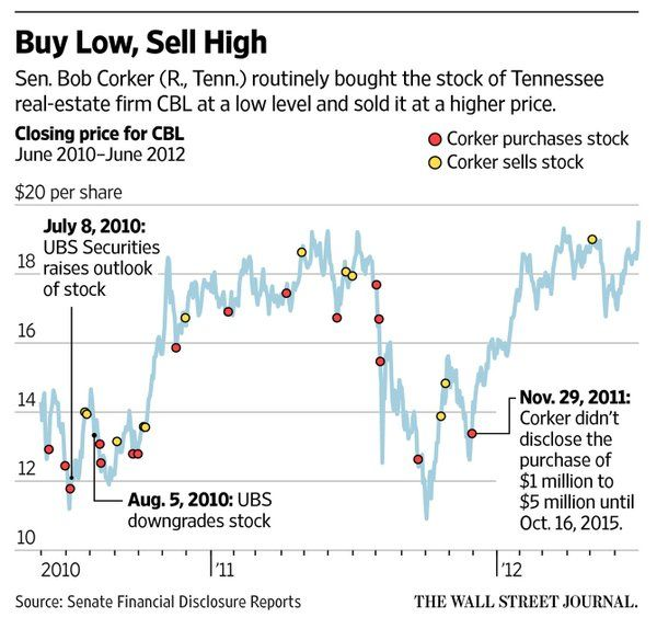 Wsj News Graphics Wsjgraphics Charts And Graphs Information Graphics Graphic