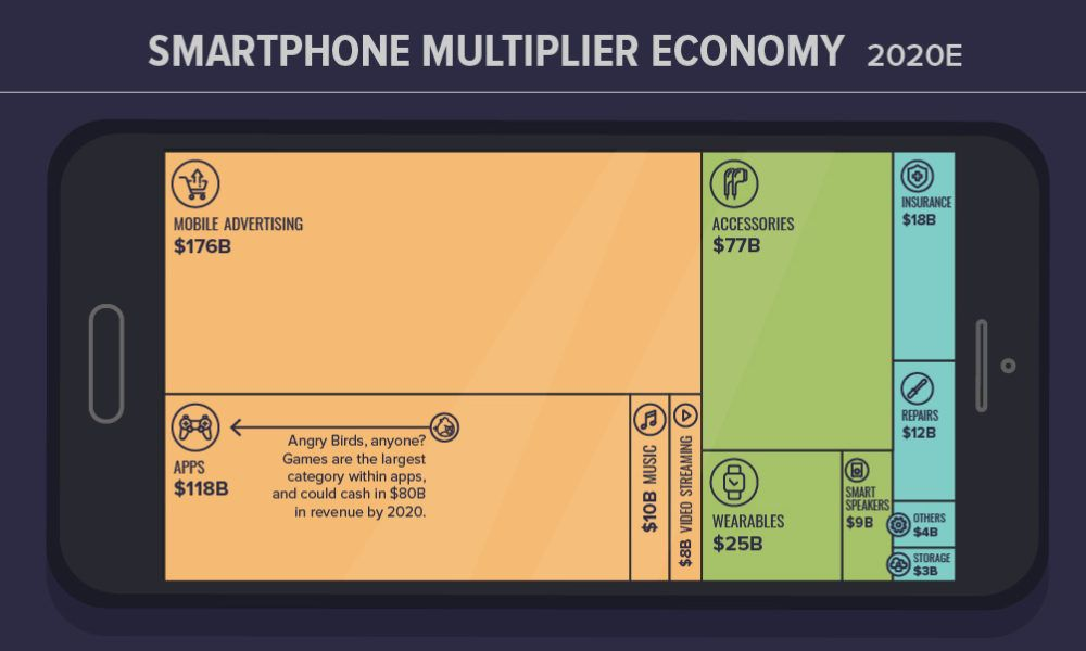 Infographic the 150 apps that power the gig economy in