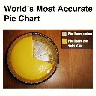 Beats a lot of pie charts I've seen.