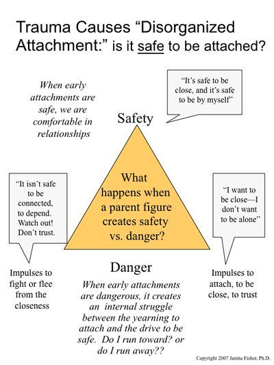 Trauma casuses disorganized attachment is it safe to be attached also rh pinterest
