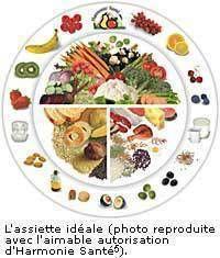 equilibre alimentaire pour maigrir