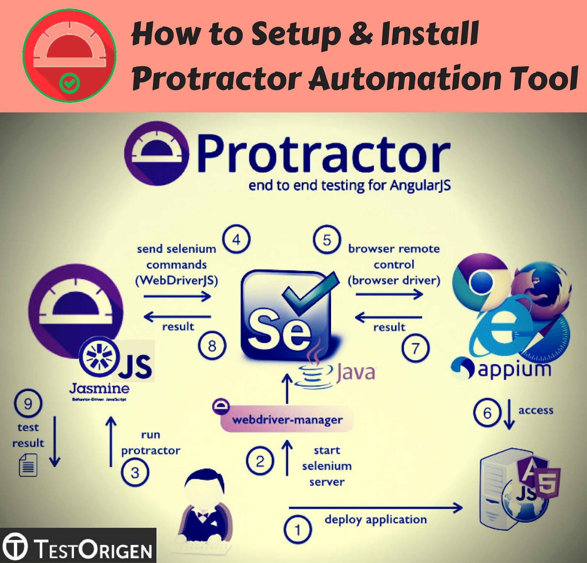 Protractor automation tool formally known as an E2E testing