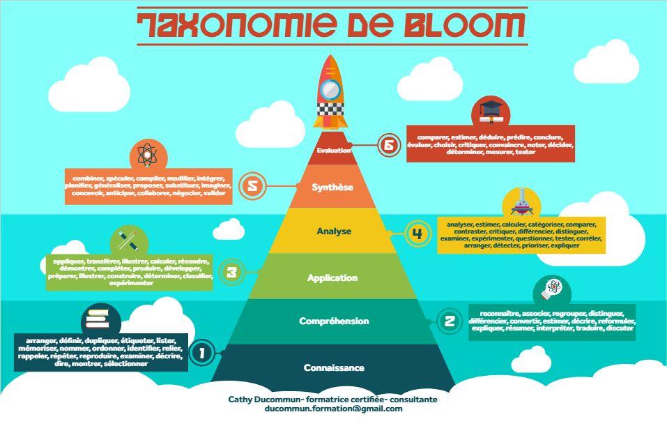 Taxonomie De Bloom Ingenierie Pedagogique Taxonomie De Bloom Objectif Pedagogique