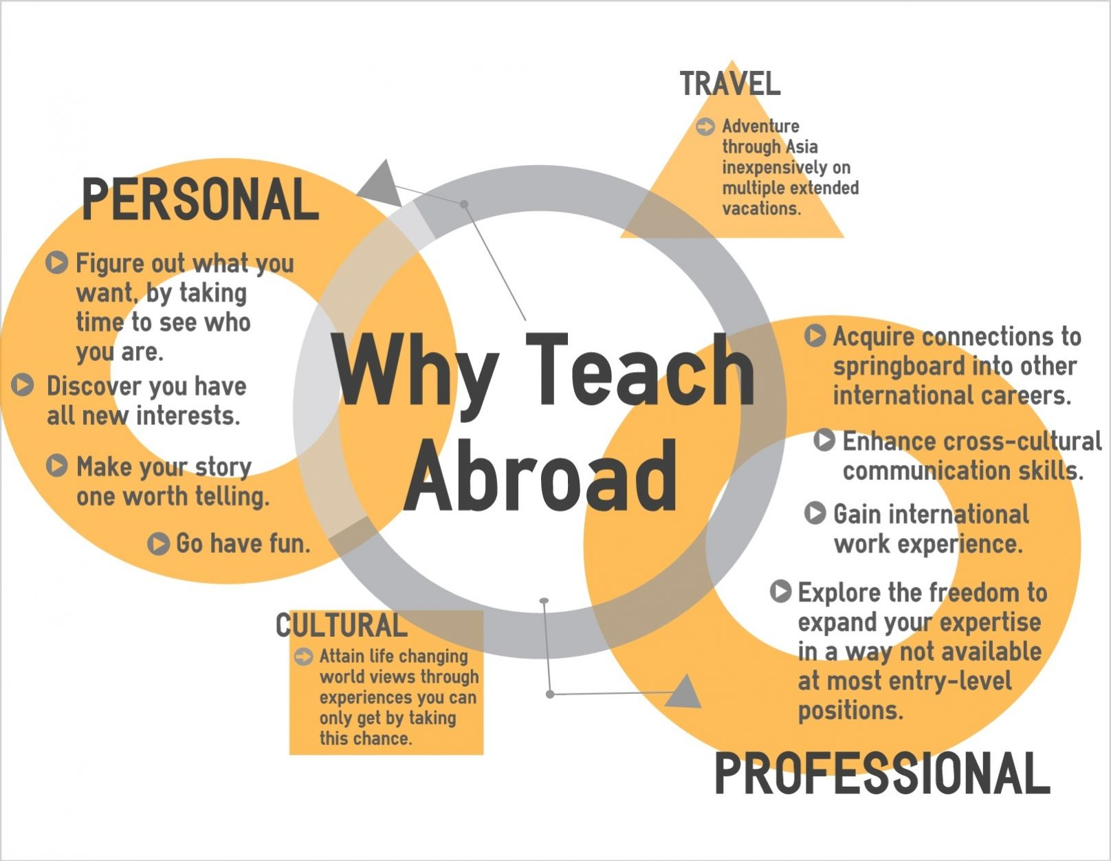 Obalteachingexchange Can Help Gain International