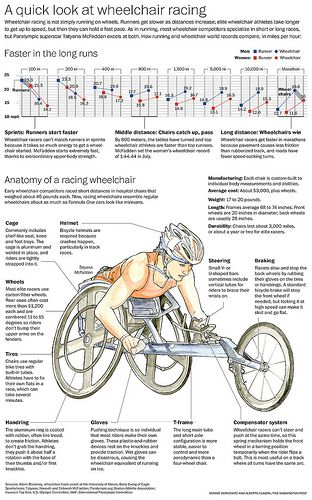 Wheelchair Racing Racing Wheelchair Wheelchair Sports