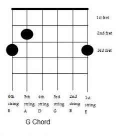 How to Memorize Guitar Chords Quickly - wikiHow