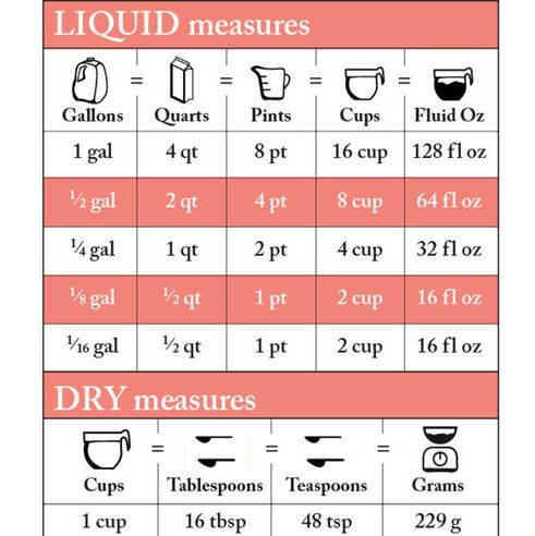 A Visual Guide to Converting Recipe Measurements Recipes - liquid measurements chart