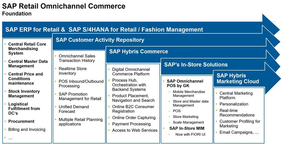 Sap Retail Omnichannel Commerce Innovations And Reference Architecture Sap Blogs Sap Management Styles Innovation