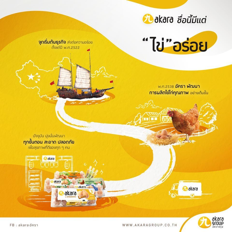 Akara ช อน ม แต ไข อร อย What S The Story Behind 1 Of The Leading Egg Suppliers In Thailand ไข ญ ป น ไข ต ม