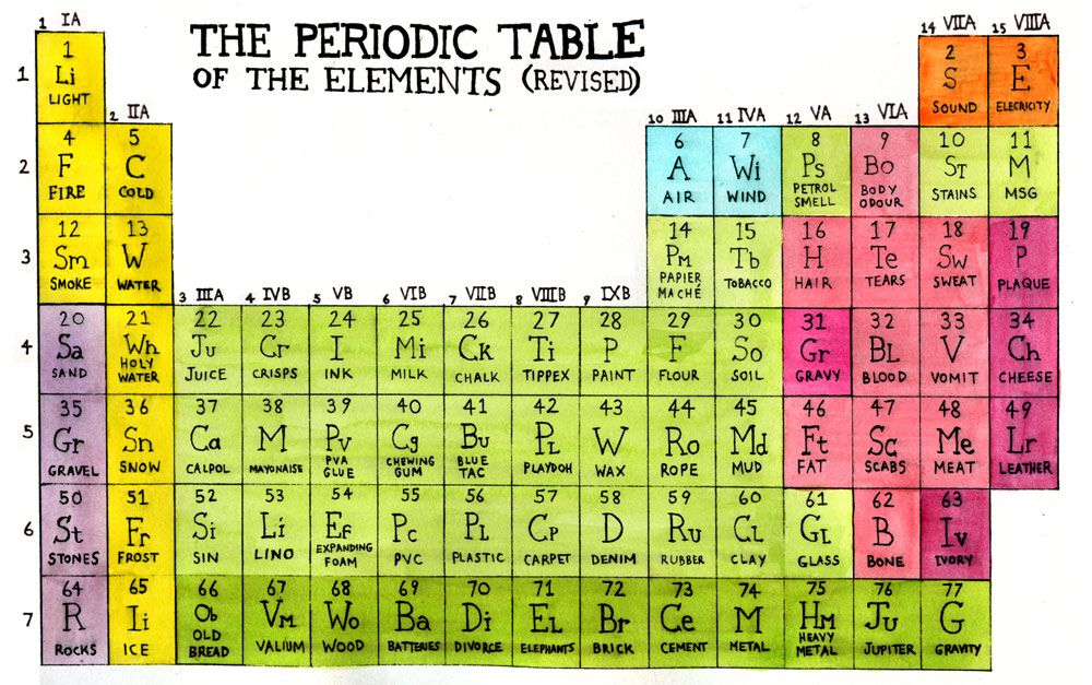 Non-Science Periodic Table of the Elements Periodic Table? (1 - fresh periodic table of elements with everything labeled on it