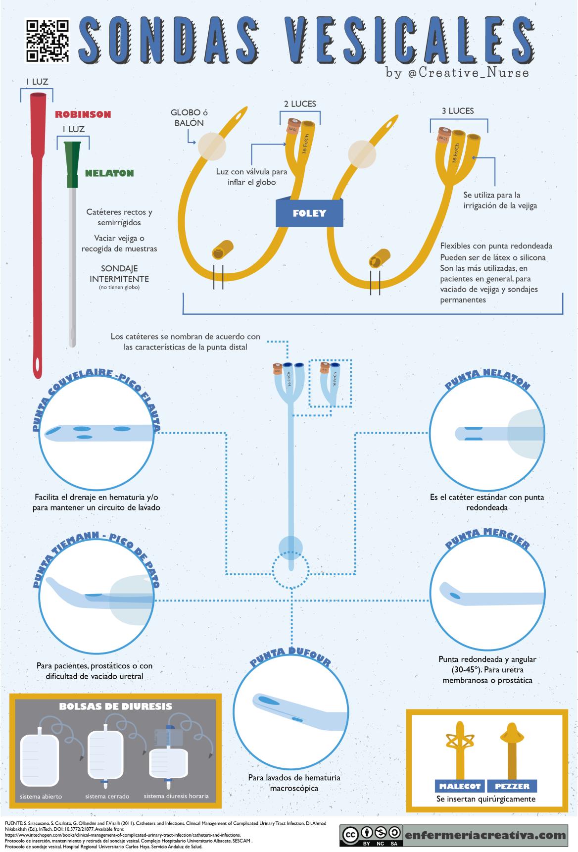Tipos de sondas vesicales | Tipos de, Enfermería y Medicina