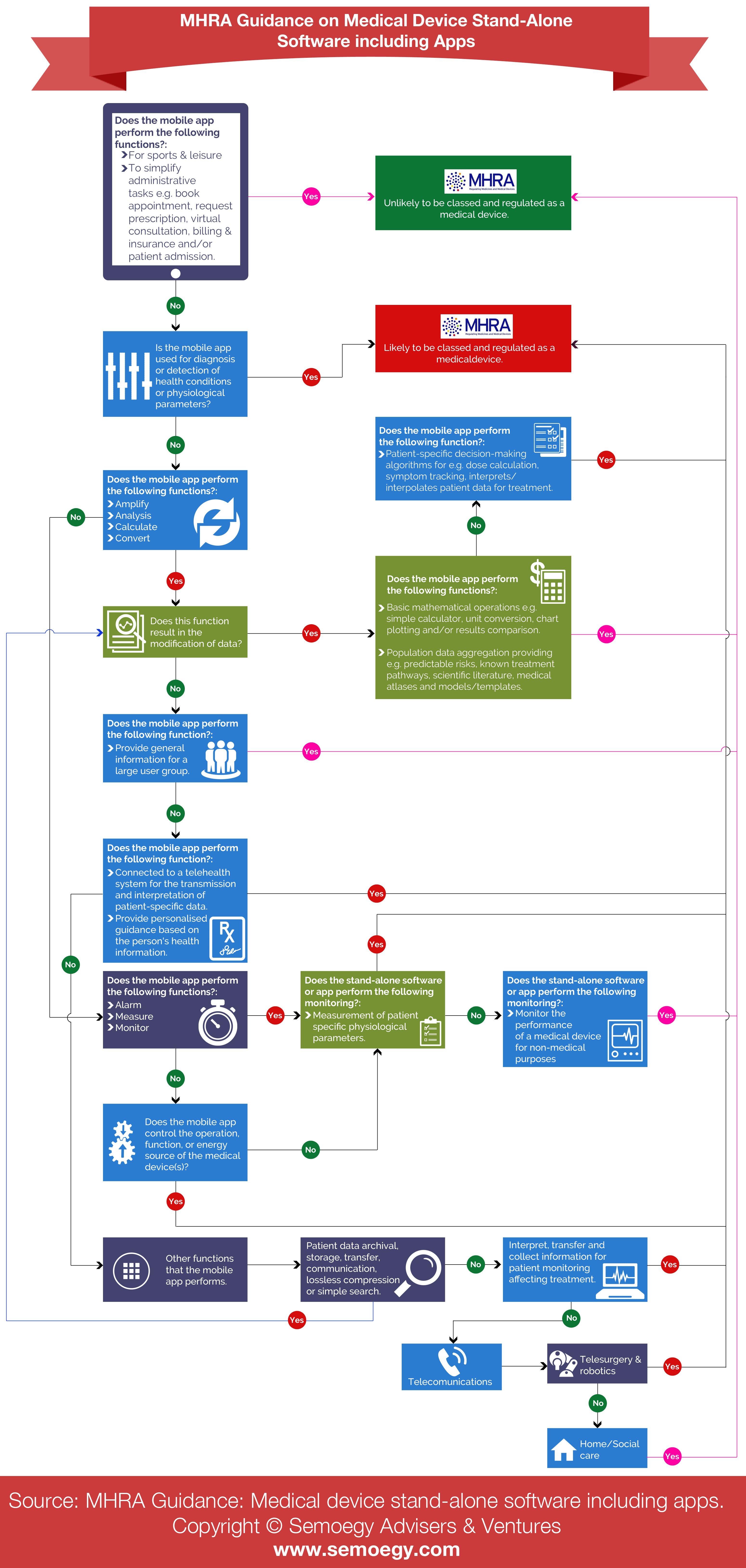 Uk Mhra Guidelines For Digital Mobile App Or Software For