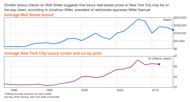 http://www.bloomberg.com/news/2012-03-12/smaller-wall-st-bonuses-mean-cheaper-condos-chart-of-the-day.html#
