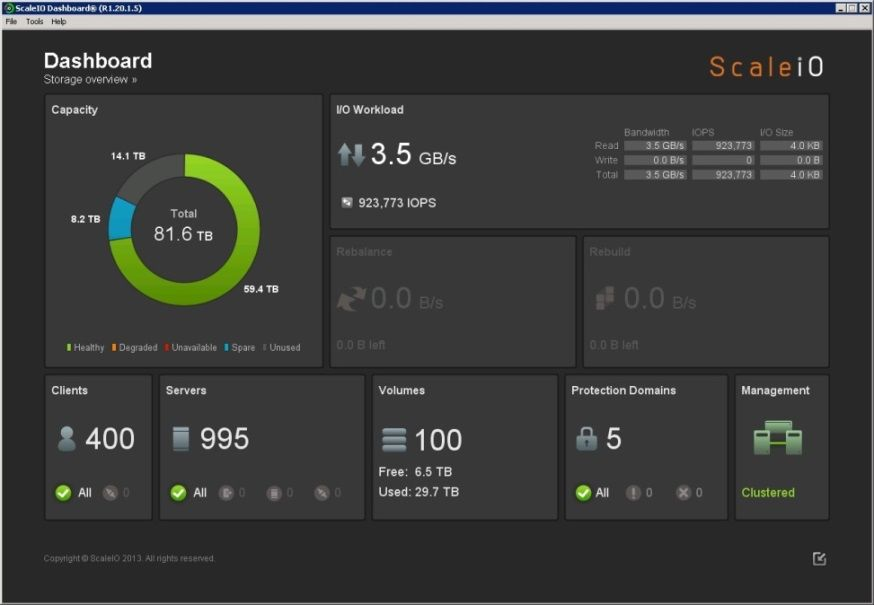 Your real time business dashboard for KPIs and data -Geckoboard - fresh apiary blueprint examples