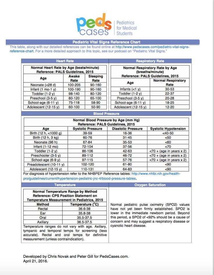 Pediatric Vital Signs Reference Chart PedsCases http