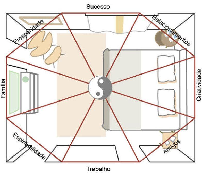 feng shui restaura a harmonia do quarto plans de maison deco chambre et nergie. Black Bedroom Furniture Sets. Home Design Ideas