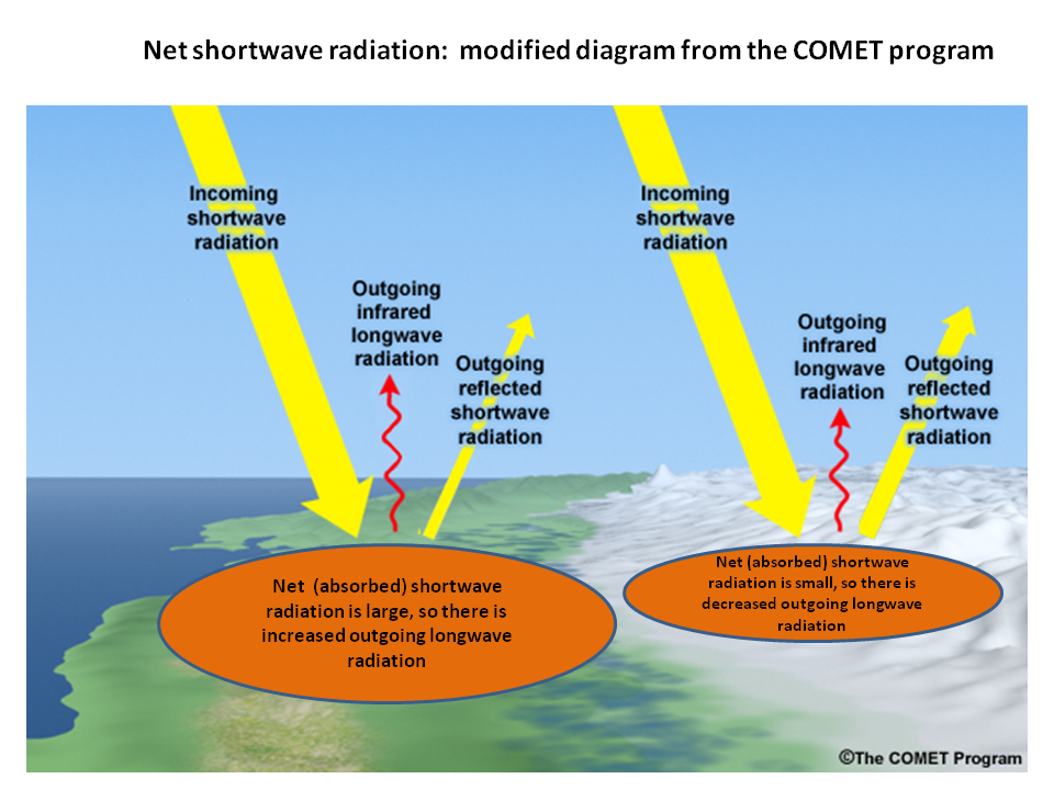 Diagram Of Net Shortwave Radiation Difference Over Low And