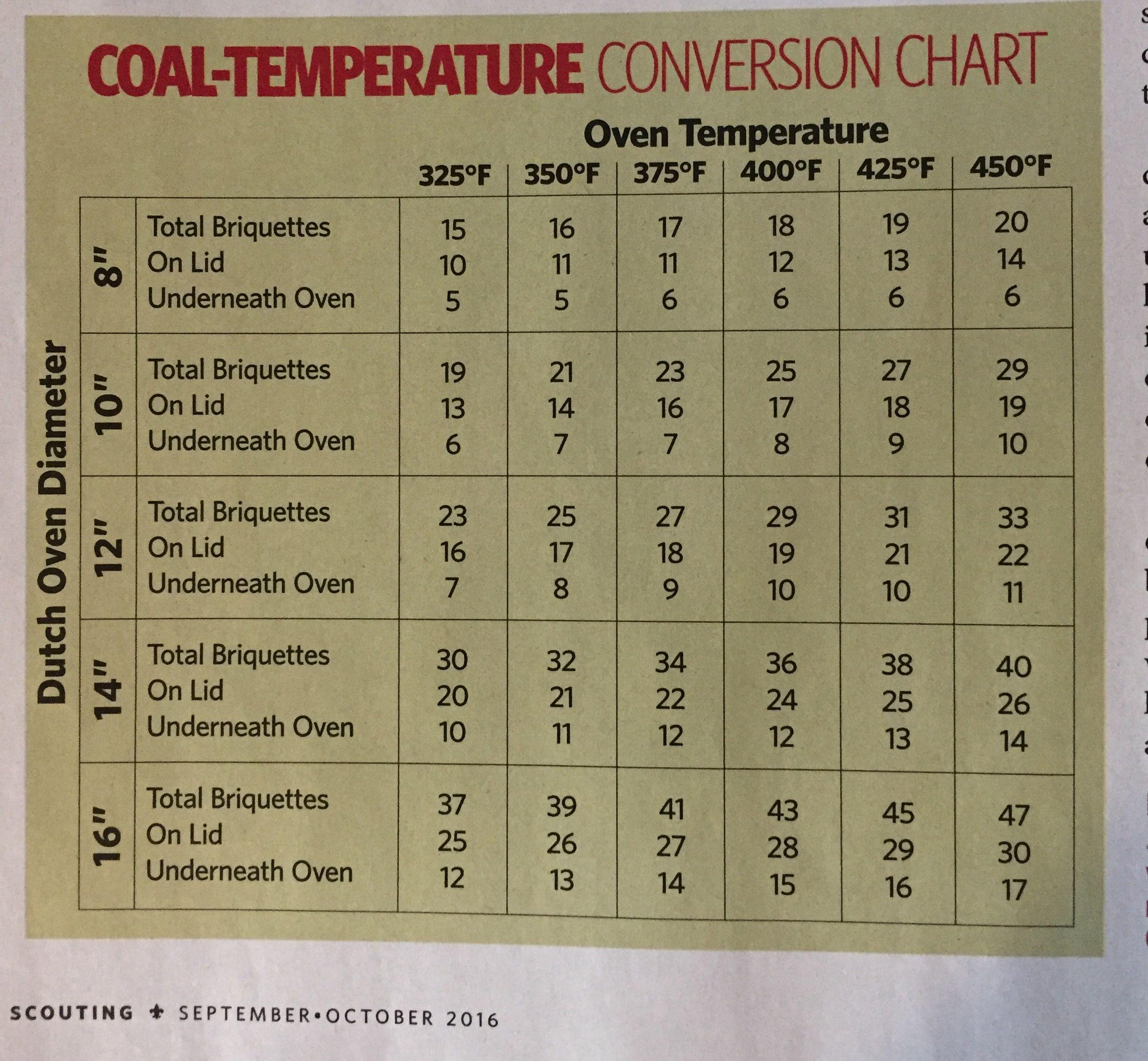 Dutch Oven Coal Temperature Conversion Chart