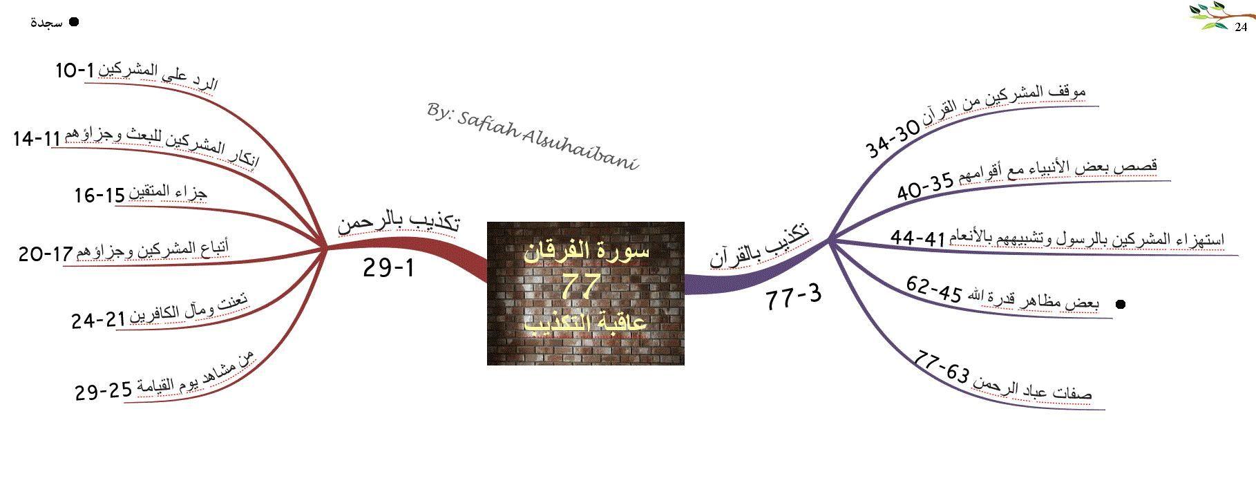 الخرائط الذهنية لسور القرآن الكريم سورة الفرقان Quran Book Quran Holy Quran