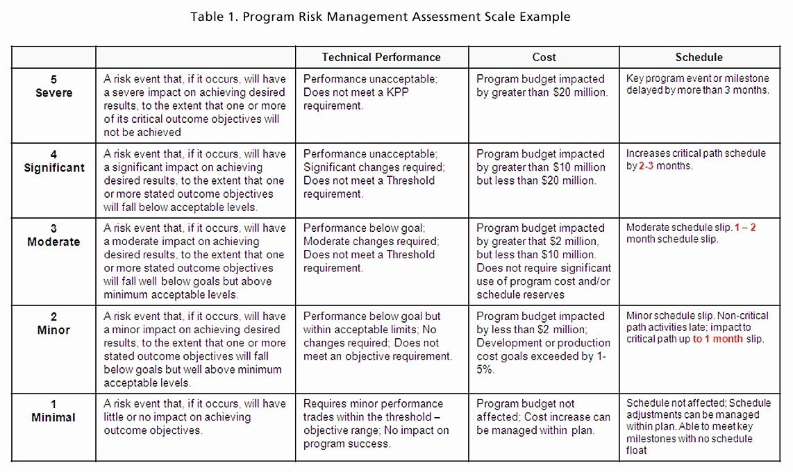 Project Risk Assessment Template In 2020 Risk Analysis