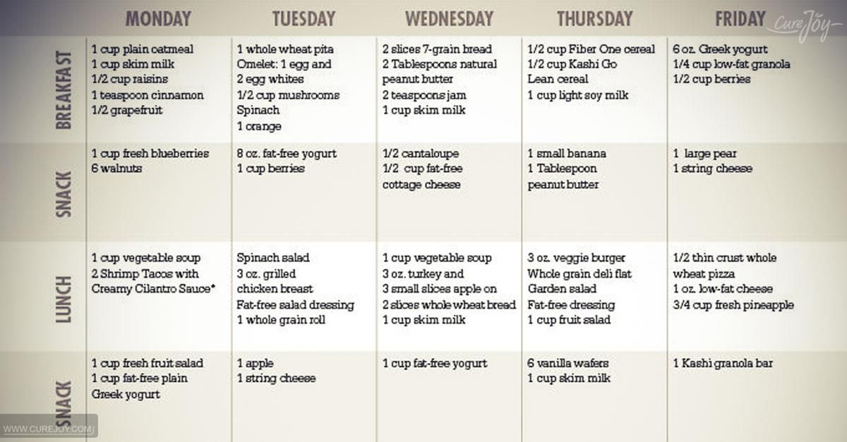 ultimate 7 day diet plan