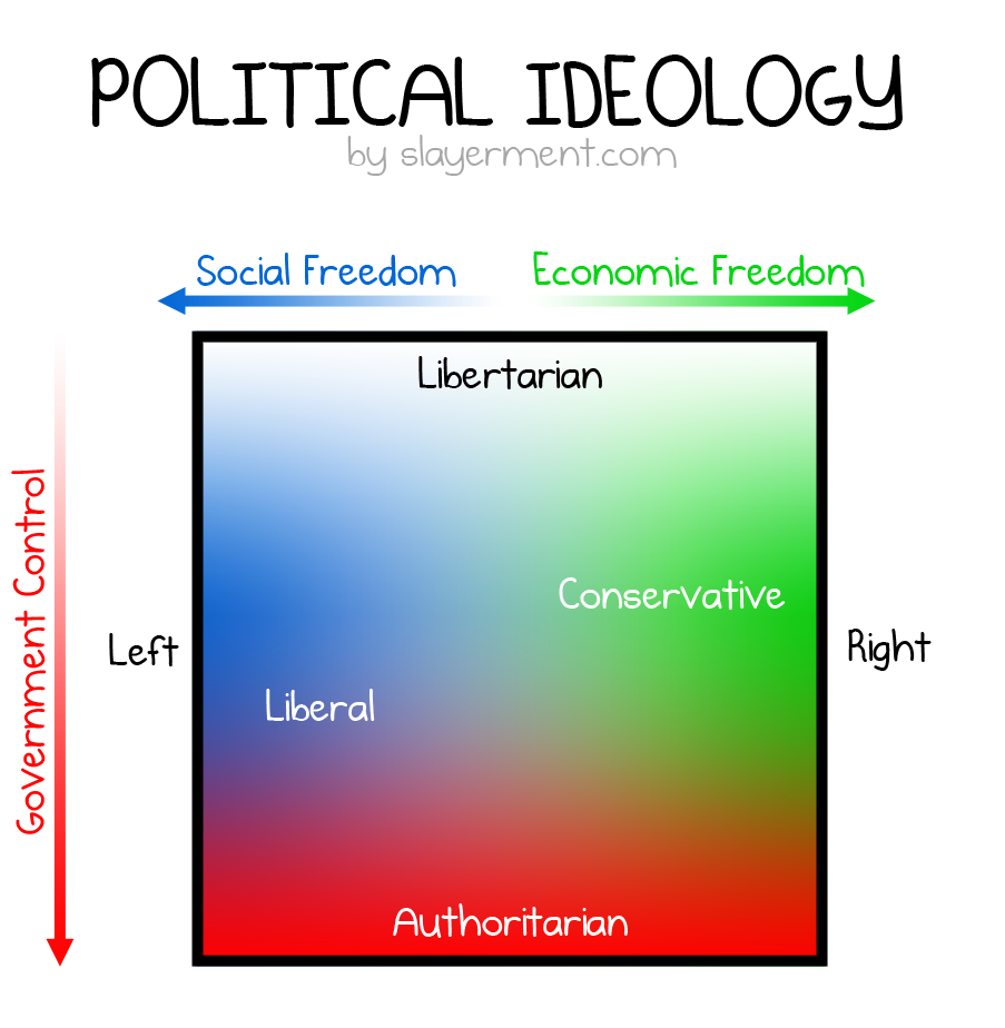 Politics Government: Liberal VS Conservative VS Libertarian VS Authoritarian