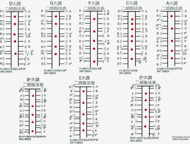 Erhu Fingering Chart From Chinese Musical Instruments Blog  Erhu