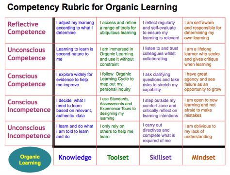Competency Rubric  Organic Learning  Competency Based Learning