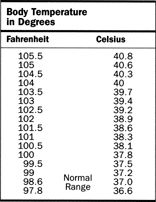 Body temperature fever chart body temperature in degrees general