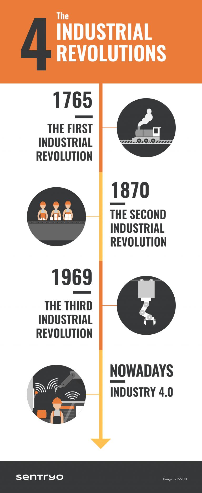 Infographic 4 Industrial Revolutions Industri Desain