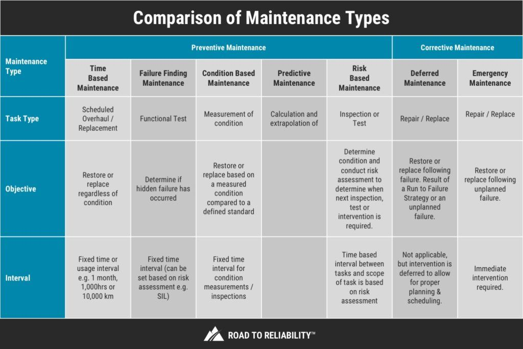 Types Of Maintenance The Table Shows A Brief Summary Of The Different Types Of Maintenance What Ty Preventive Maintenance Maintenance Facilities Maintenance
