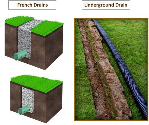 French Drain Install Yelp Drenaje Frances Estanques De Jardin