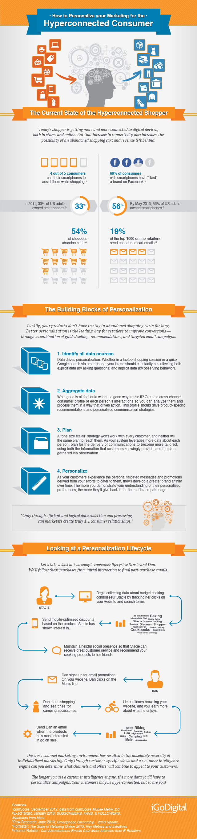 The ExactTarget Blog How to Personalize Marketing for the Digital Consumer #Infographic » The ExactTarget Blog