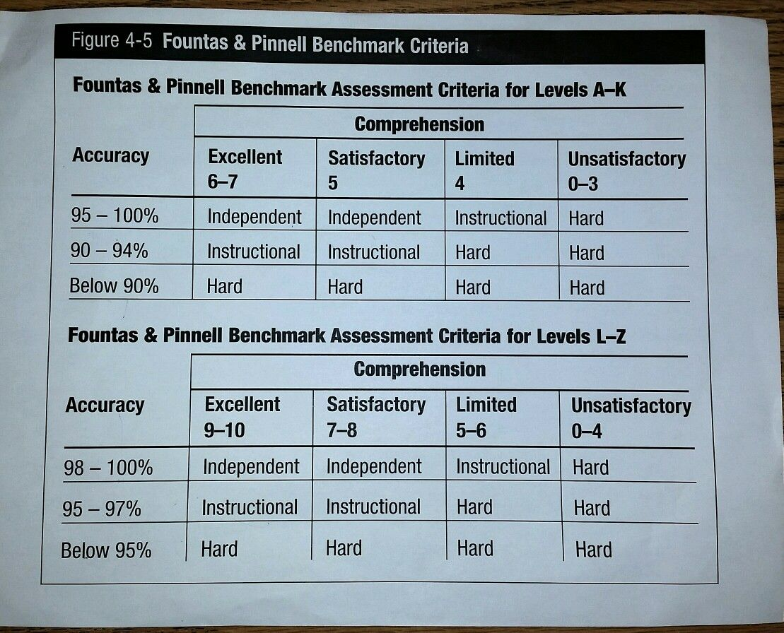 Fountas Pinnell Benchmark Criteria Learn To Read Teaching Resources Teaching Fountas and pinnell reading level chart