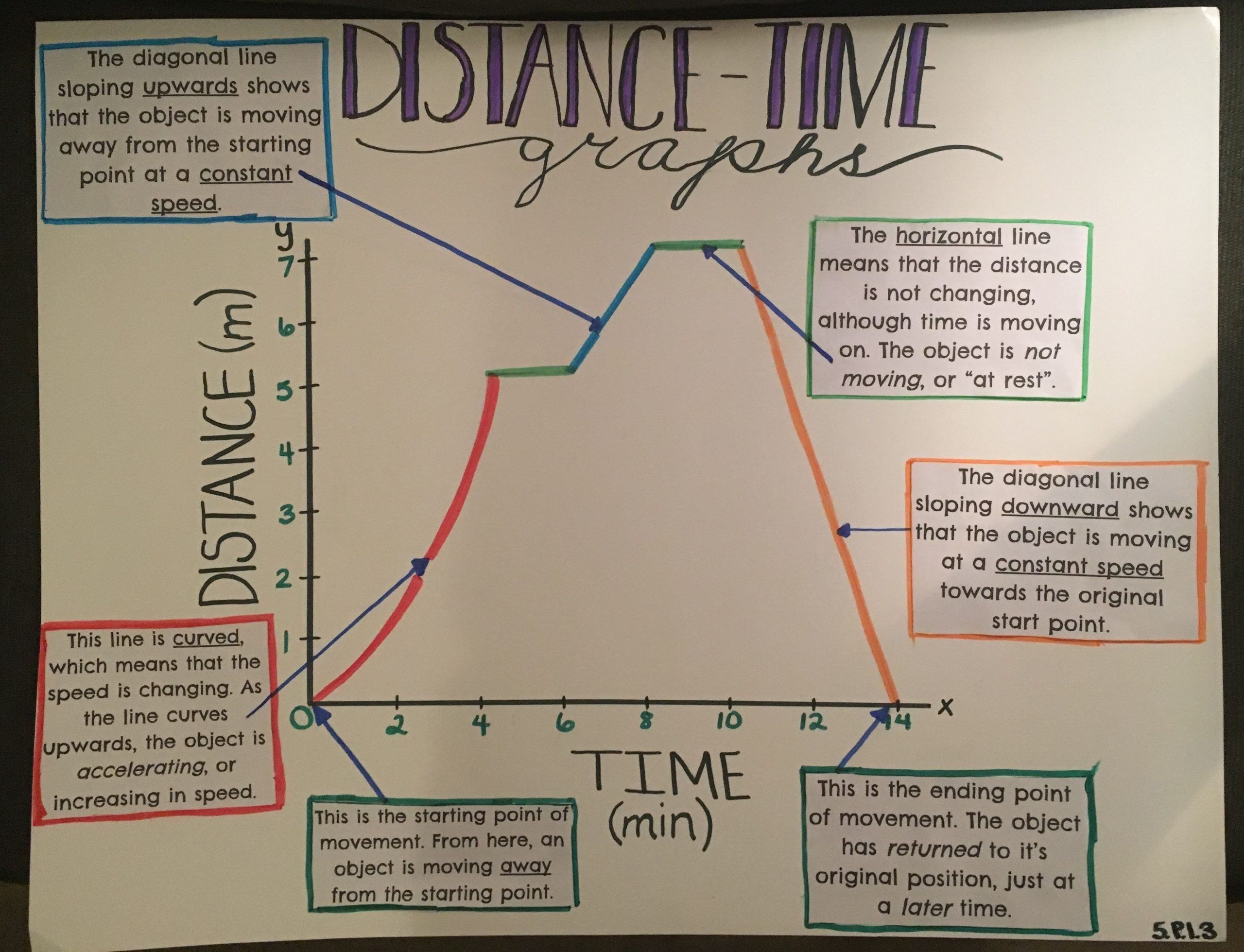 Graphing Speed Worksheet Answers Distance Time Graph In