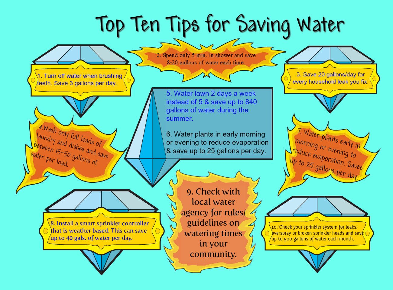 Water conservation tips top ten tips for saving water by for How to save water in your house