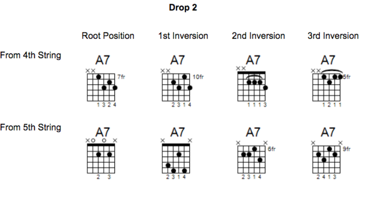 Learning The A7 Dominant Chord Guitar Lessons Theory And Playing