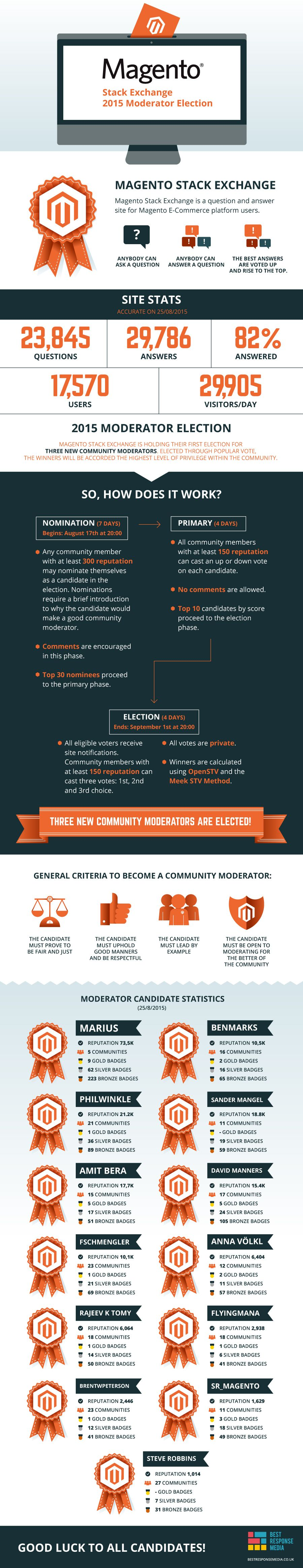 Magento Stack Exchange Moderator Election 2015 #infographic