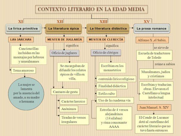 7 Ideas De Literatura Medieval Española 10a Literatura Medieval Historia De La Literatura