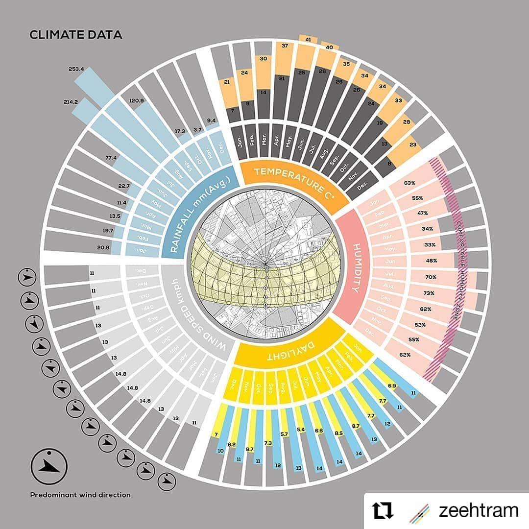 The East On Instagram Repost Zeehtram Climate