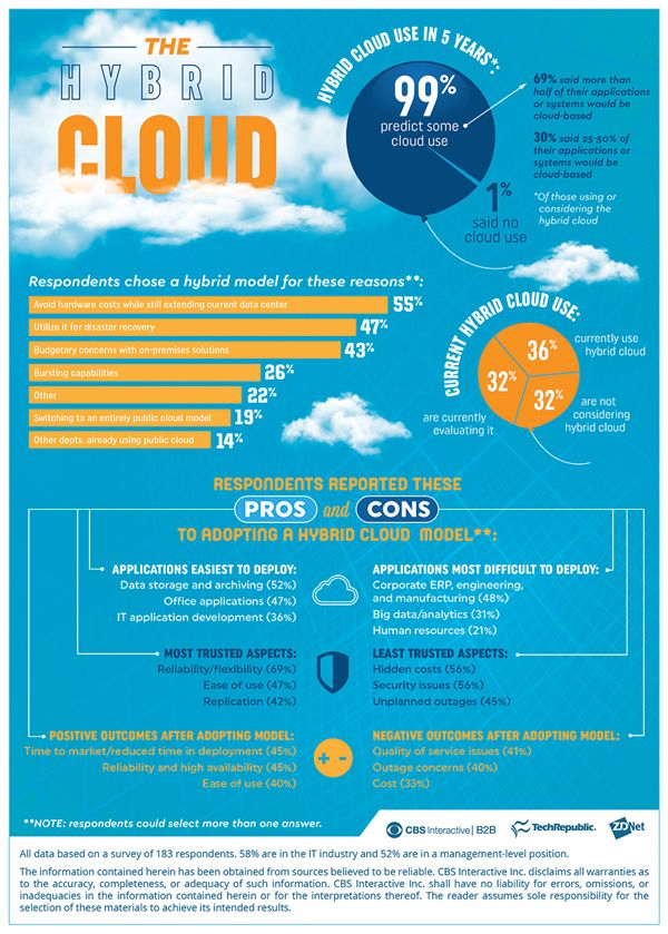 The Hybrid Cloud Read Article Cloud Computing Technology Hybrid Cloud Clouds