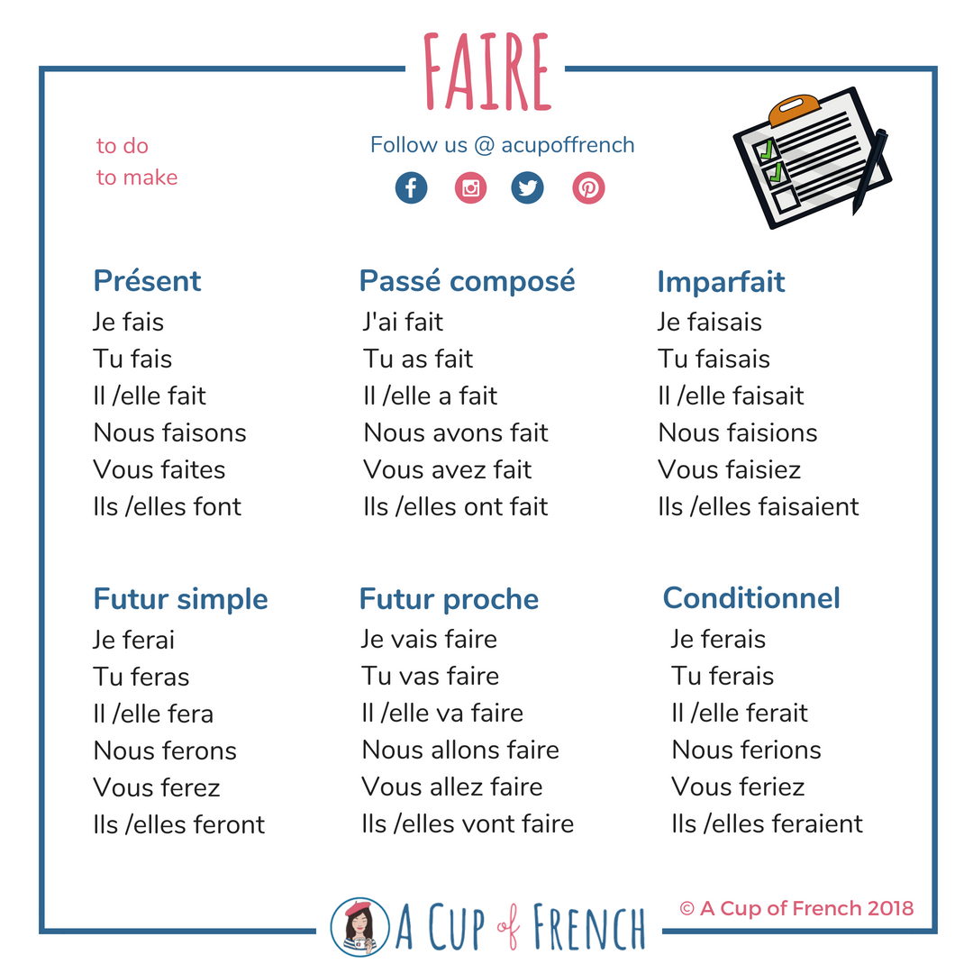 Conjugation Of The French Verb Faire