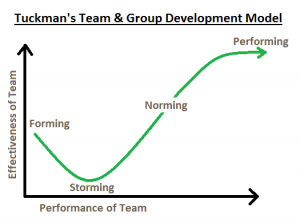 Updated Tuckman S Team And Group Development Model How To Use It By Emma Louise Elsey The Launchpad The Coaching Tools Company Blog Career Coaching Tools Coaching Skills Change Management