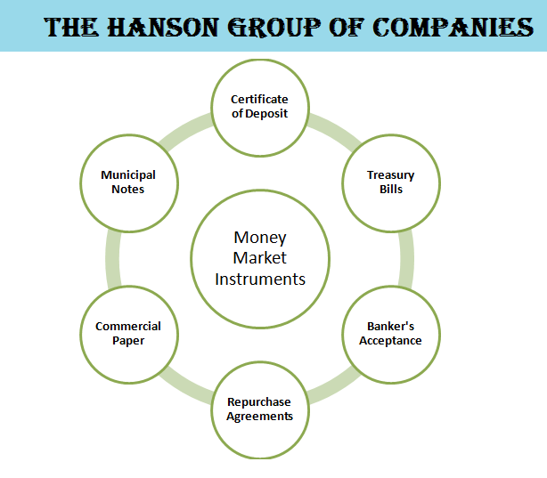 Benefits Of Money Market Instruments Money Market Certificate