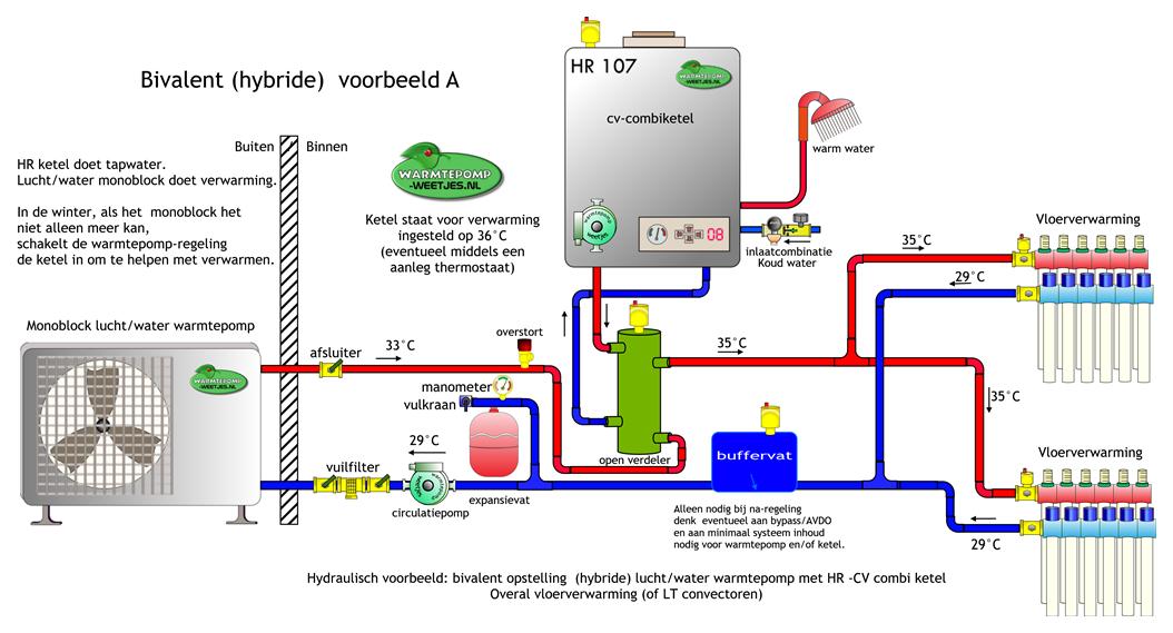 Hybride warmtepomp Ketel, Alternatieve energie, Cvketel