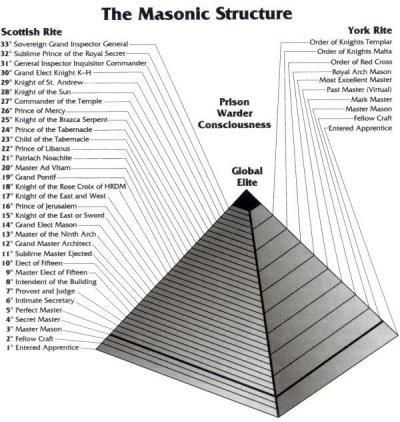 The Freemasons have many ranks but the highest is the 33rd