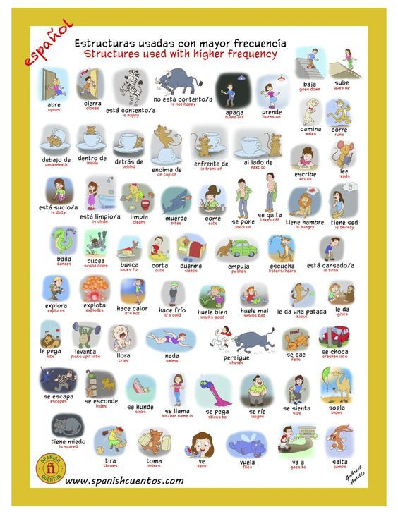 Spanish TPRS teachers will love this poster. This poster provides 65 of the most common structures needed to get children to produce…