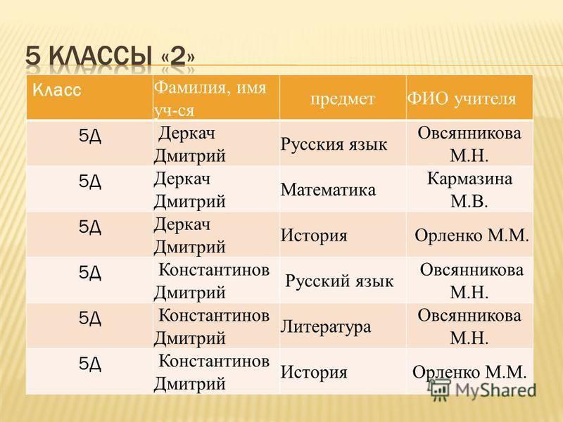 Спишу.ру 7 класс информатика